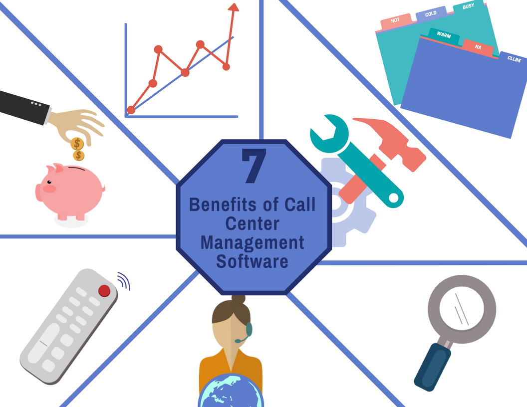 Benefits of Call Center Management Software
