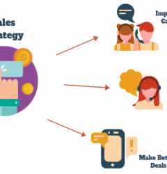 Sales Strategy for Calls, Leads, and Deals